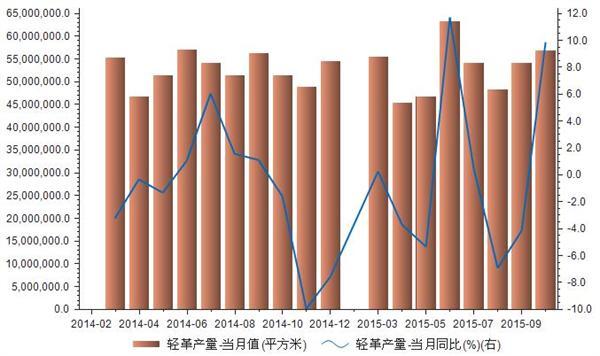 2014-2015我国轻革产量统计
