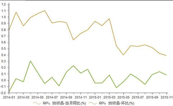 2014年1月-2015年11月我国纺织品RPI指数统计