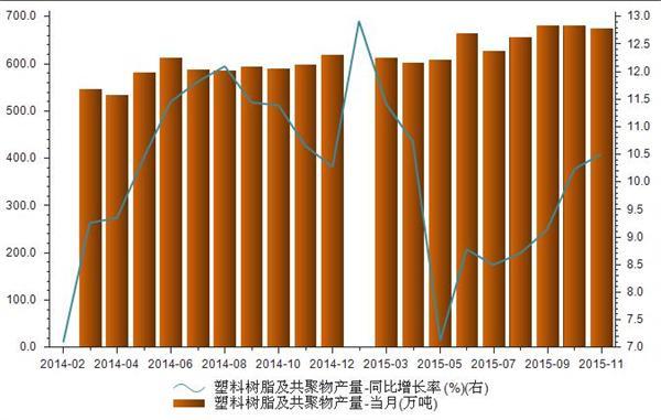 2014-2015我国塑料树脂及共聚物产量统计