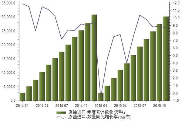 2014-2015我国原油进口数量统计