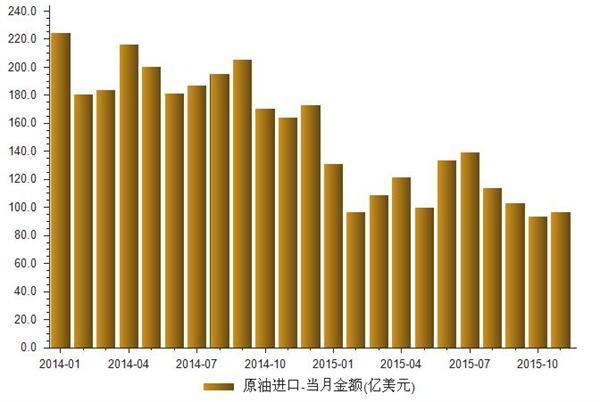 2014-2015我国原油进口当月金额与数量统计