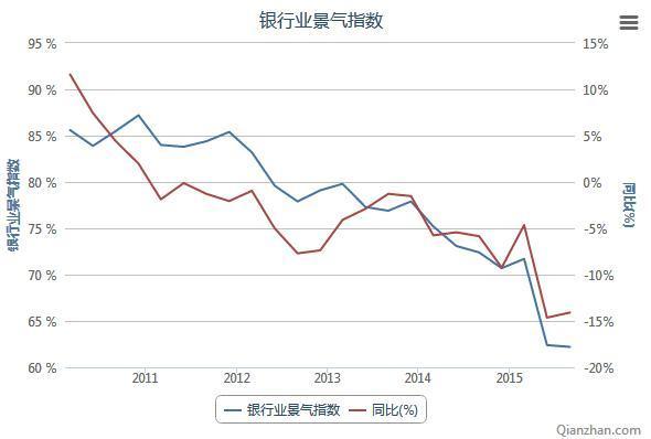 2010-2015我国银行业景气指数统计