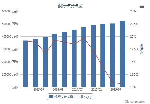 2013-2015年我国银行卡发卡量统计