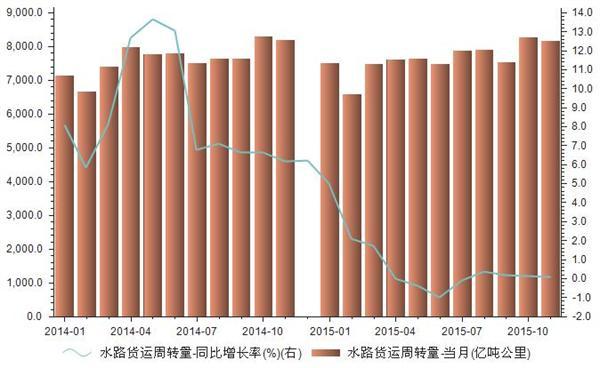 2014-2015年我国水路货运周转量统计