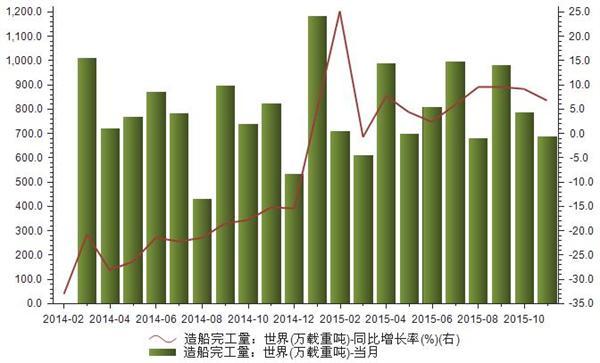 2014-2015年世界造船完工量统计