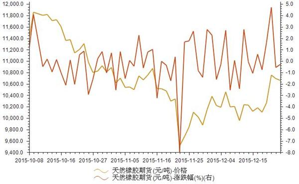 2015年10-12月天然橡胶期货价格统计