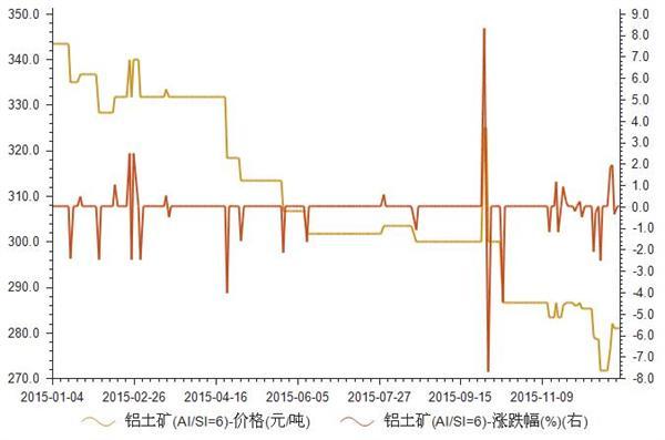 2015年1-12月铝土矿价格统计
