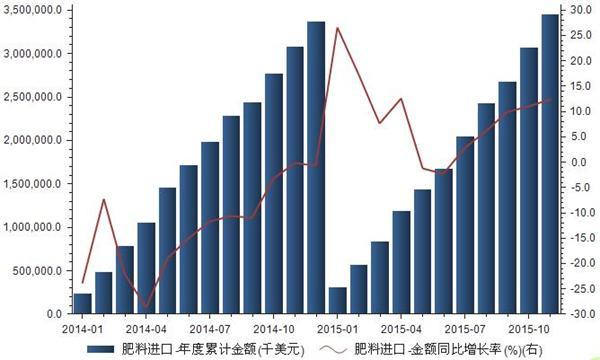 2014-2015年我国肥料进口金额统计