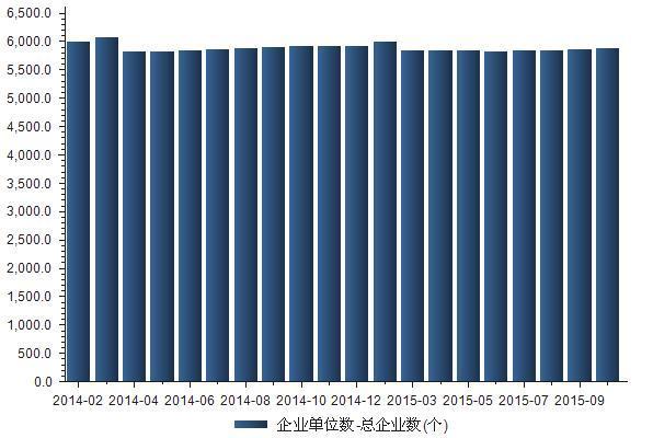 2014-2015年我国基础化学原料制造业企业总数统计