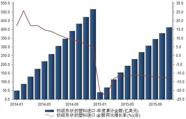 2014-2015年初级形状的塑料进口金额计表