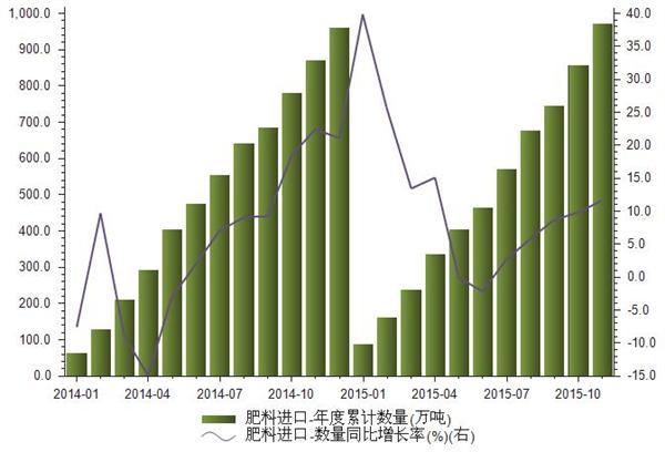 2014-2015年我国肥料进口数量统计