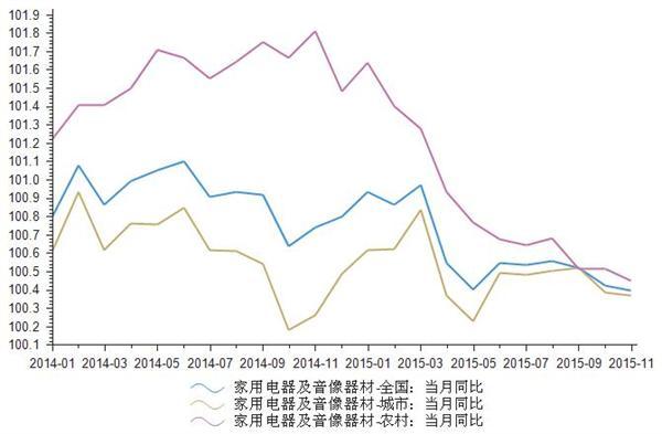 2014-2015年家用电器及音像器材零售价格指数统计