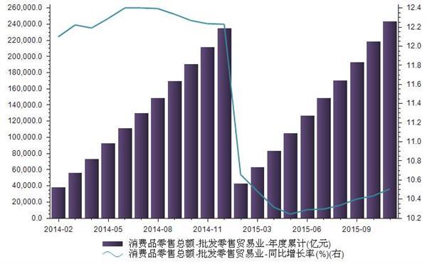 2014-2015年我国批发零售贸易业零售总额统计