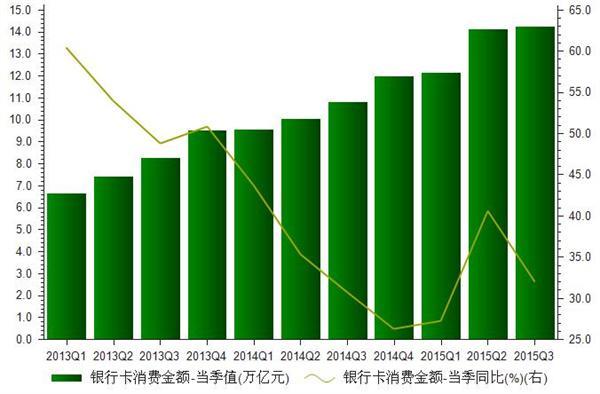 2013-2015年我国银行卡交易笔数统计