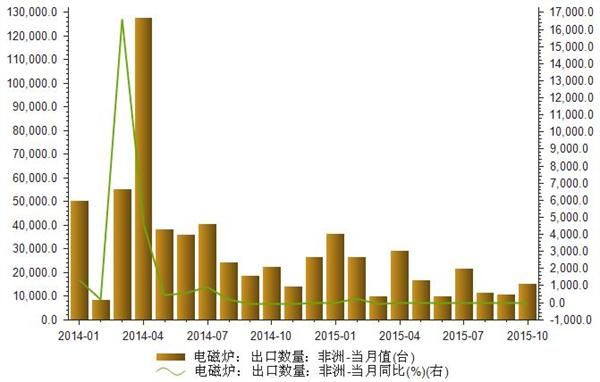 2014-2015年我国电磁炉出口非洲数量统计
