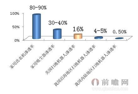 图表1:2014年我国扫地机器人渗透率横纵向对比(单位:%)