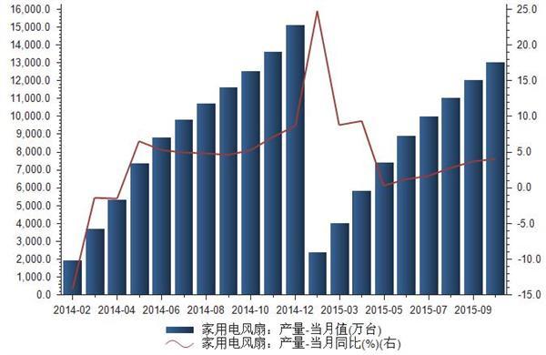 2014-2015年我国家用电风扇产量统计