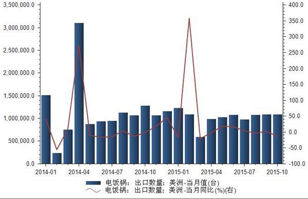 2014-2015年我国电饭锅出口美洲数量统计