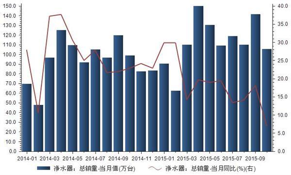 2014-2015年我国净水器内销量统计