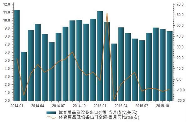 2014年1月-2015年11月我国艺术品、收藏品及古董出口金额统计