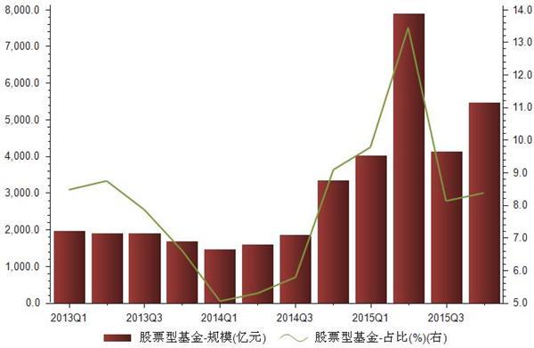 2013-2015年网销股票型基金规模统计