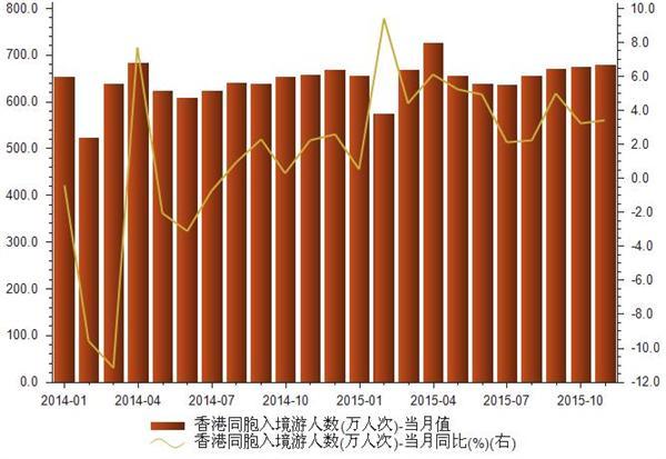 2014-2015年11月我国香港同胞接待入境旅游人数统计