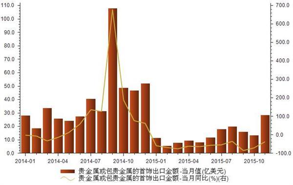 2014-2015年我国贵金属或包贵金属的首饰出口金额统计