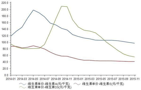 2014-2015年维生素A、E、D3单价统计