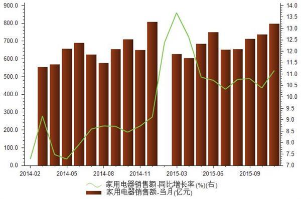2014-2015年我国零售业家用电器销售额统计