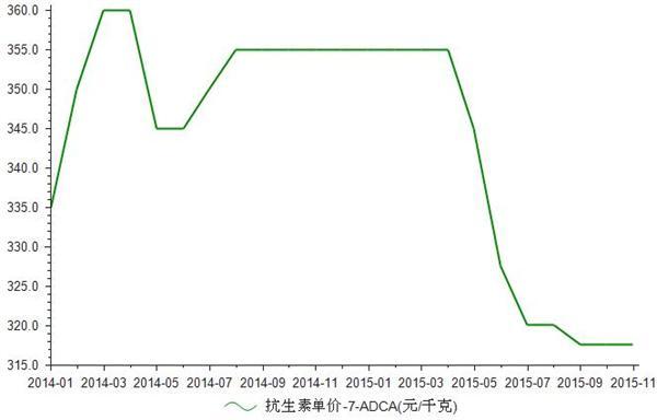 2014-2015年我国抗生素7-ADCA价格统计