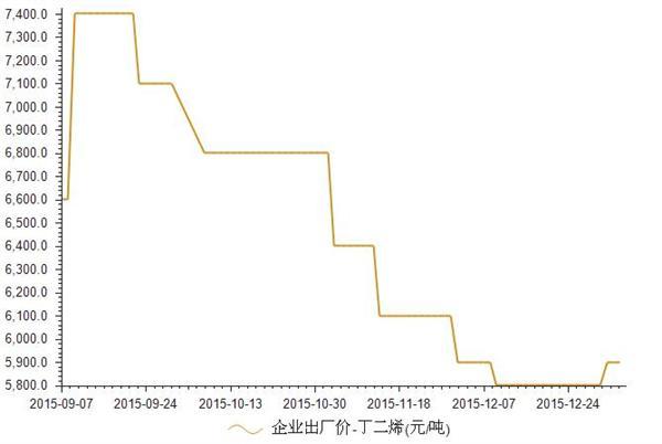 2015年9月-2016年1月丁二烯企业出厂价格统计