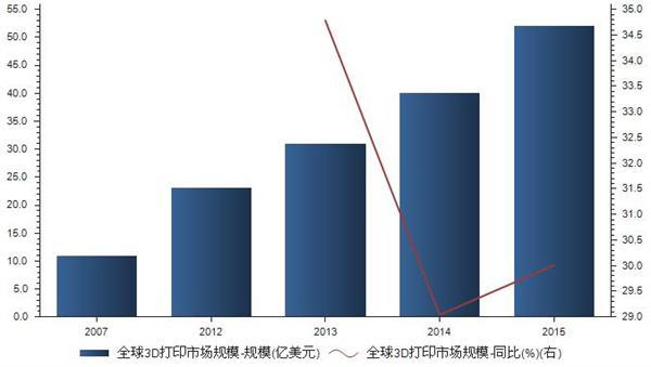 2007-2015年全球3D打印市场规模统计