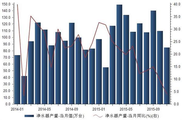 2014-2015年我国净水器产量统计