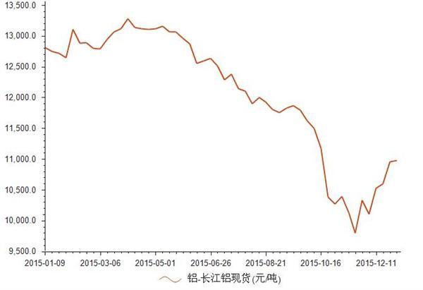 2015-2016年长江铝现货价格统计