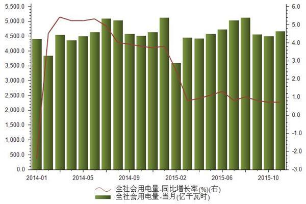 2014-2015年我国全社会用电量统计