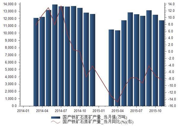 2014-2015年国产铁矿石原矿产量统计