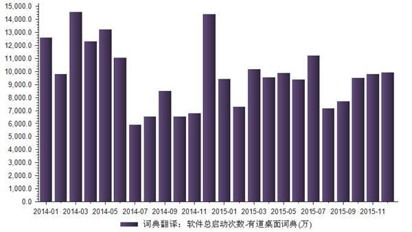 2014-2015年我国学习软件总启动次数统计