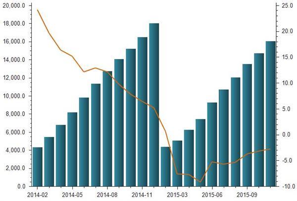 2014-2015年房地产开发银行贷款金额统计