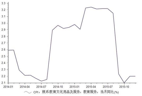 2014-2015年我国教育服务CPI统计