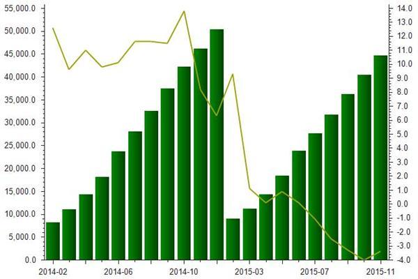 2014-2015年我国房地产行业自筹资金统计