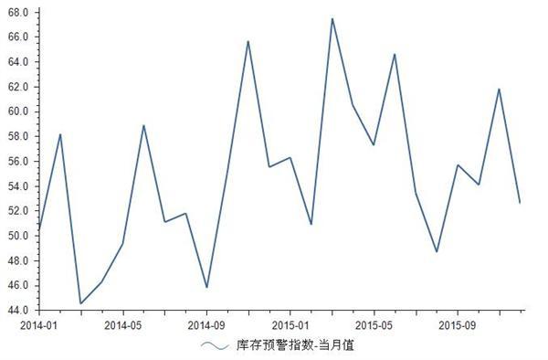 2014-2015年汽车行业库存预警指数统计