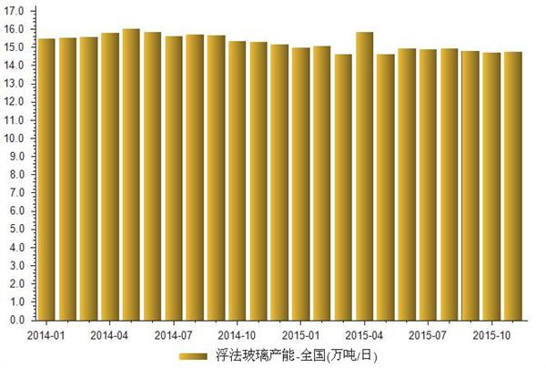 2014-2015年全国浮法玻璃产能统计