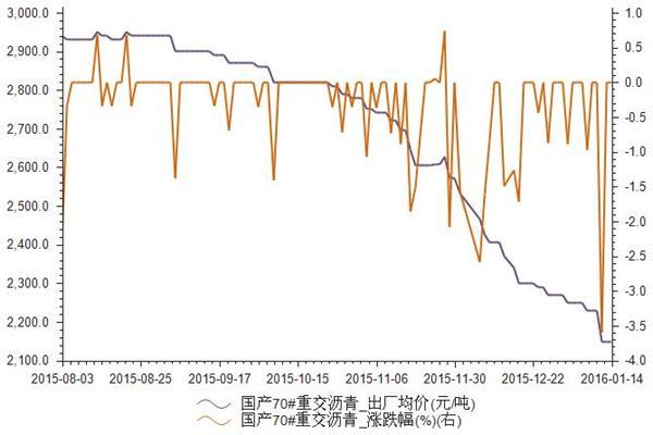 2015年8月-2016年1月国产70#重交沥青出厂均价统计