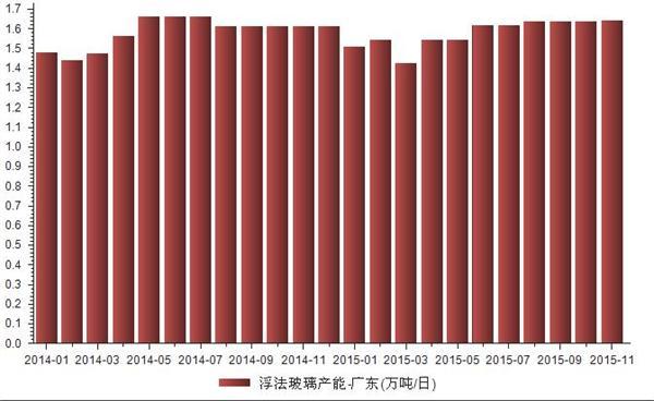2014-2015年广东浮法玻璃产能统计
