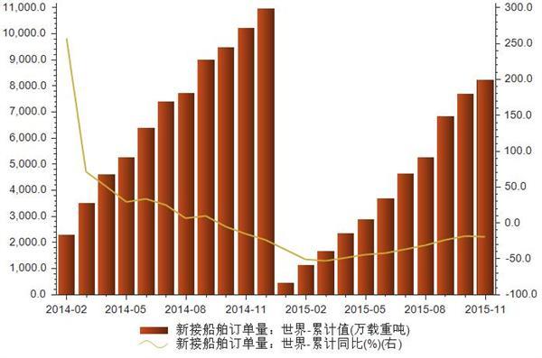 2014-2015年世界新接船舶订单量统计