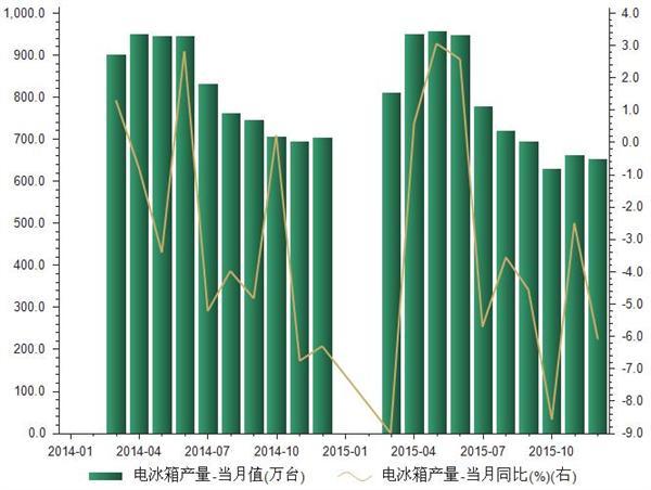 2014-2015年电冰箱产量统计
