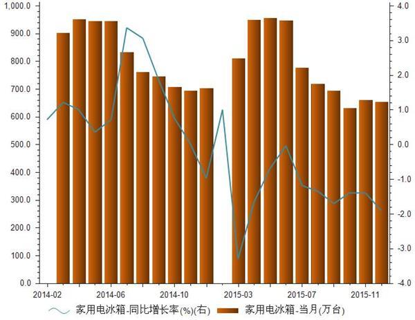 2014-2015年我国家用电冰箱产量统计