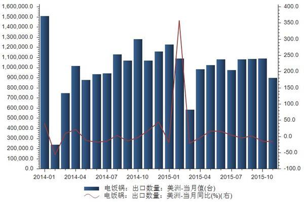 2014-2015年我国电饭锅出口数据统计