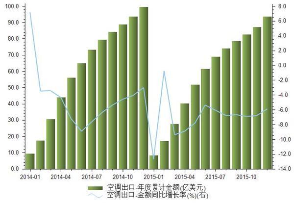 2014-2015年我国空调出口数据统计