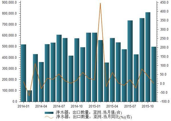 2014-2015年净水器出口亚洲数量统计